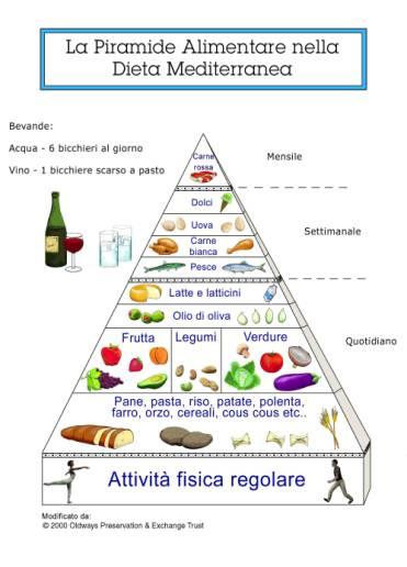 Piramide Alimentare Dieta Mediterranea Alimentazione Sana Ed Equilibrata Dieta Sana Ed Equilibrata